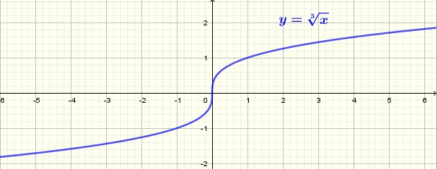 The graph of the cube root function