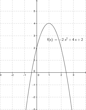 Graph of Quadratic Function with Maximum
