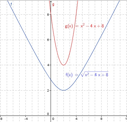 Range of square root function