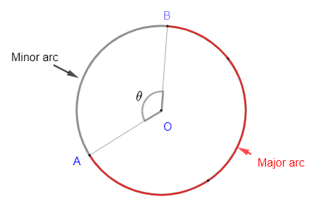 arc and central angle of a circle