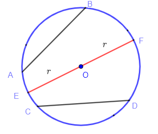 chord and diameter of a circle