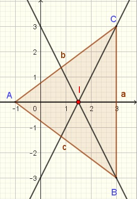 graphical solution of incenter in triangle of problem 2