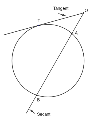 intersecting secant tangent and circle theorem