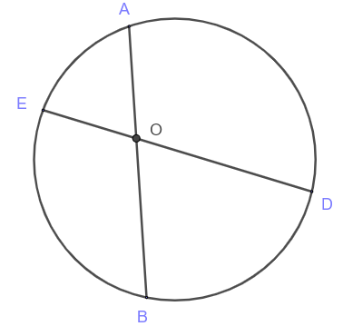 intersecting chords theorem