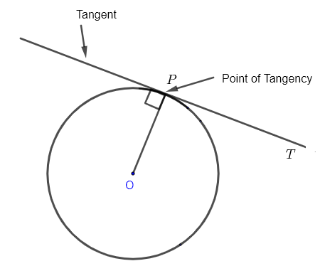 one tangent to a circle