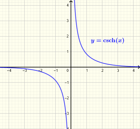 Graph of hyperbolic cosecant function csch(x)