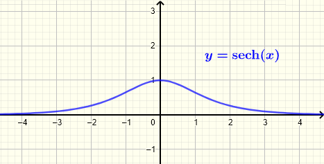 Graph of hyperbolic secant function sech(x)