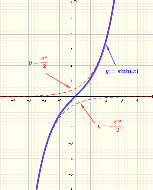 Graph of hyperbolic sine  function sinh(x)