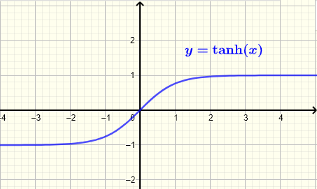 Graph of hyperbolic tangent  function tanh(x)