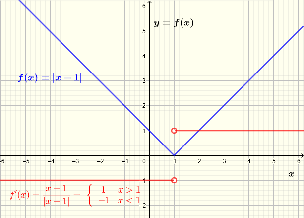 derivative of absolute value function