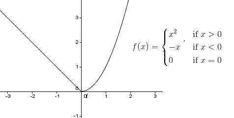 non differentiable function example 1
