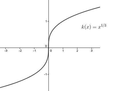 non differentiable function example 5