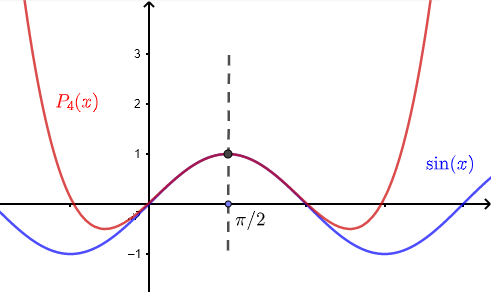 Graphs comparing a function and its taylor series example 1