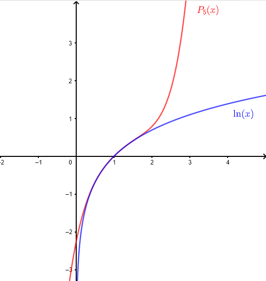 Graphs comparing a function and its taylor series example 2
