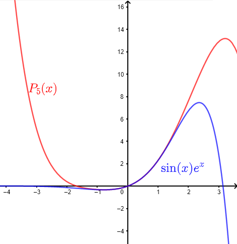 Graphs of Taylor polynomial P_5(x)  and function sin(x) e^x in exercises part  C