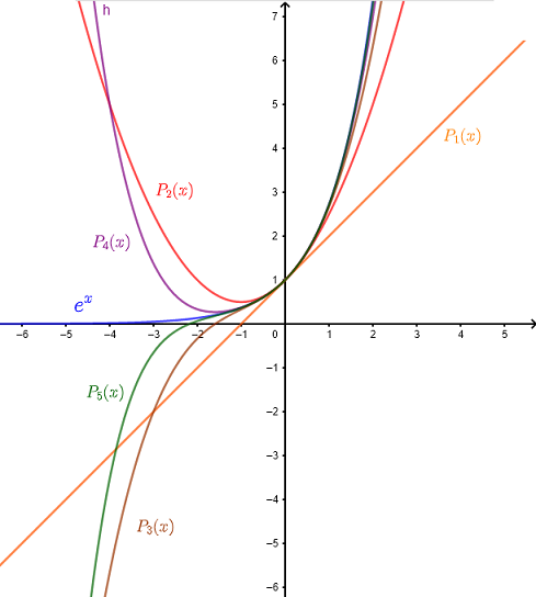 Graphs of Maclaurin series of different orders and function e^x and example 3