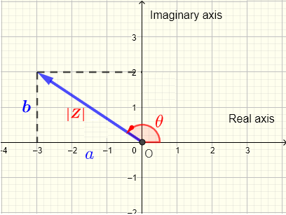 modulus and argument in complex plane