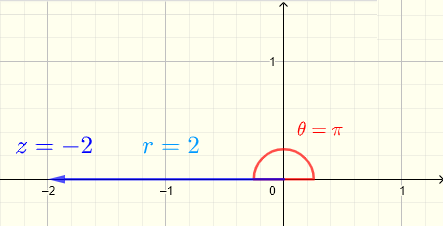 plot of complex number -2