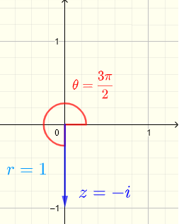 plot of complex number -i