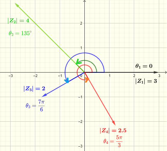 plotcompex numbers given modulus and argument