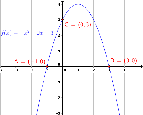 graph of given equation in example 4