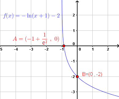 graph of given equation in example 5