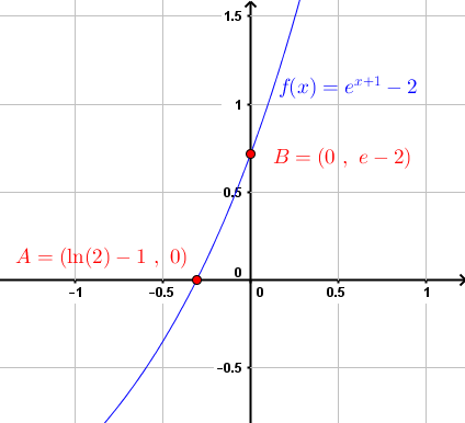 graph of given equation in example 6