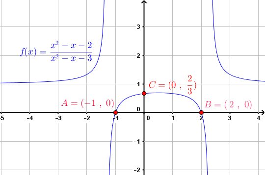 graph of given equation in example 7
