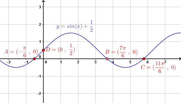 graph of given equation in example 8