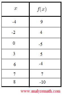 function given by table, example