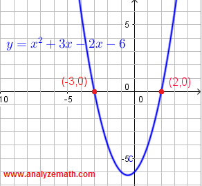 graph of polynomial for solution in b)