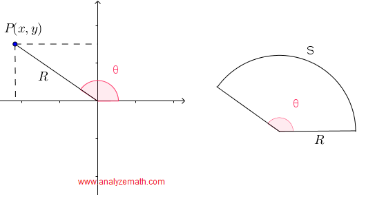 coordinates and angles