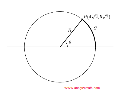 graph of circle in question 2
