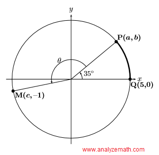graph of circle in question 4