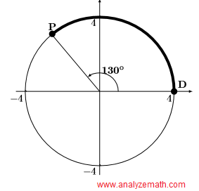 graph of circle in question 5