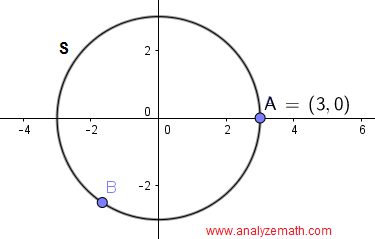 graph of circle in question 6