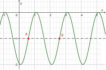 Graph of y = sec(2x - π/3)