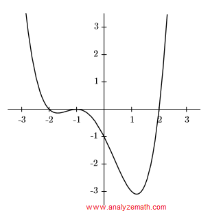 graph polynomials question 2
