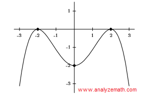 graph of polynomial in question 5