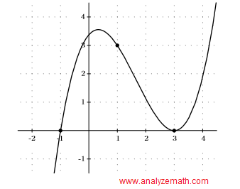 graph of polynomial in question 1