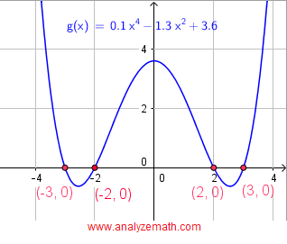 graphical solution of equation in question 1