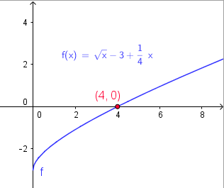 graphical solution of equation in question 2