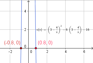 graphical solution of equation in question 3