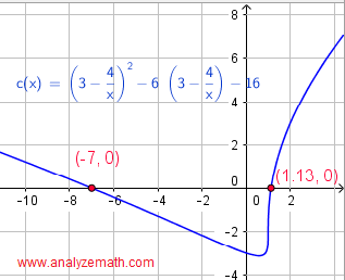 graphical solution of equation in question 4