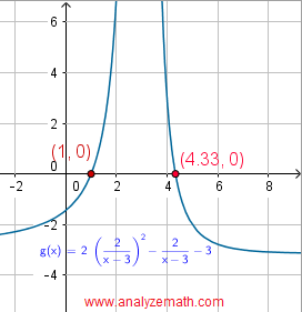 graphical solution of equation in question 5