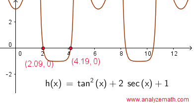 sat question - graphical solution question 6