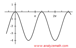 graph of curve in question 6
