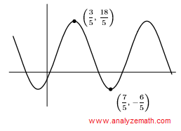 graph of curve in question 7