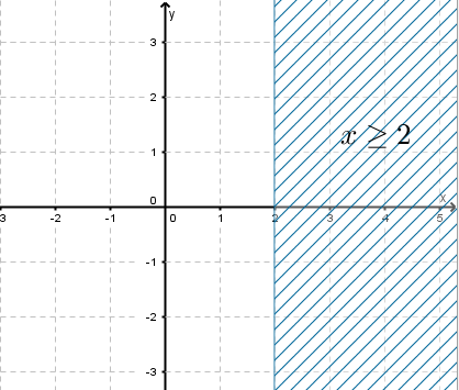 graphical solution of the inequality x ≥ 2