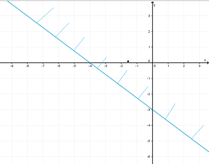 graphical solution of the inequality x < 1